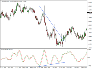 RVI Divergence is a signal for a reversal – EURUSD daily chart