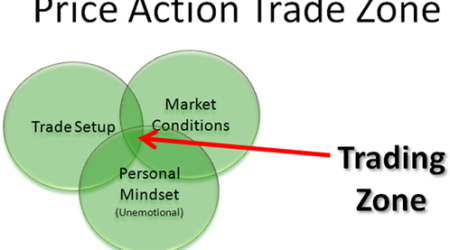 What's My Profit Potential as a Forex Day Trader?