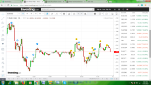 The Ideal Time To Day Trade The EUR/USD Forex Pair